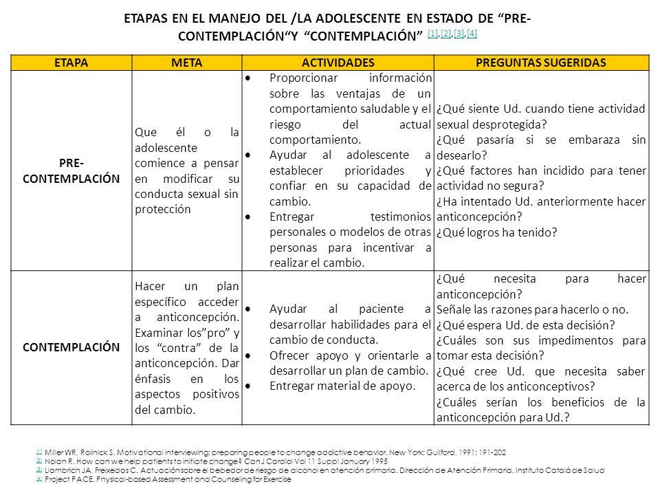 ETAPAS EN EL MANEJO DEL /LA ADOLESCENTE EN ESTADO DE PRE-CONTEMPLACIÓN Y CONTEMPLACIÓN [1],[2],[3],[4]
